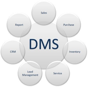 dealership management system